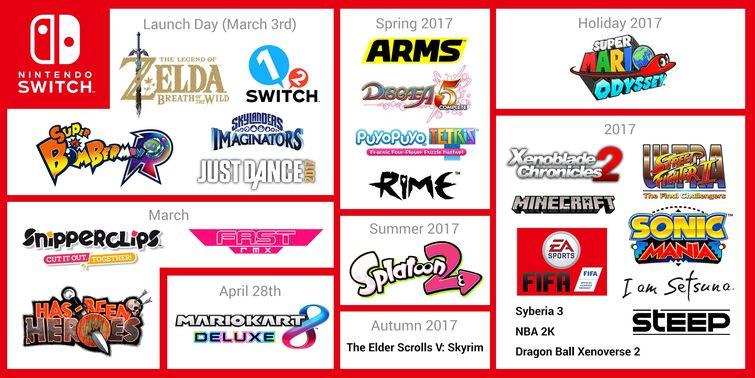La liste des jeux prévus pour 2017 sur la Switch